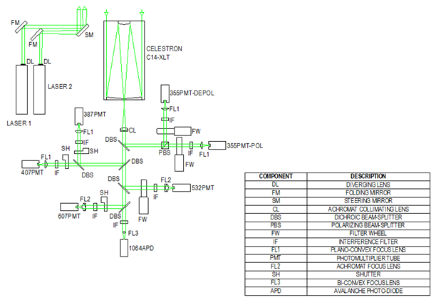 TOLNet - Tropospheric Ozone Lidar Network